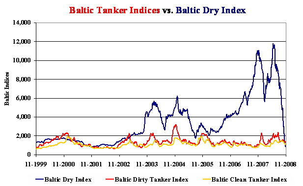 Baltic_indices.jpg